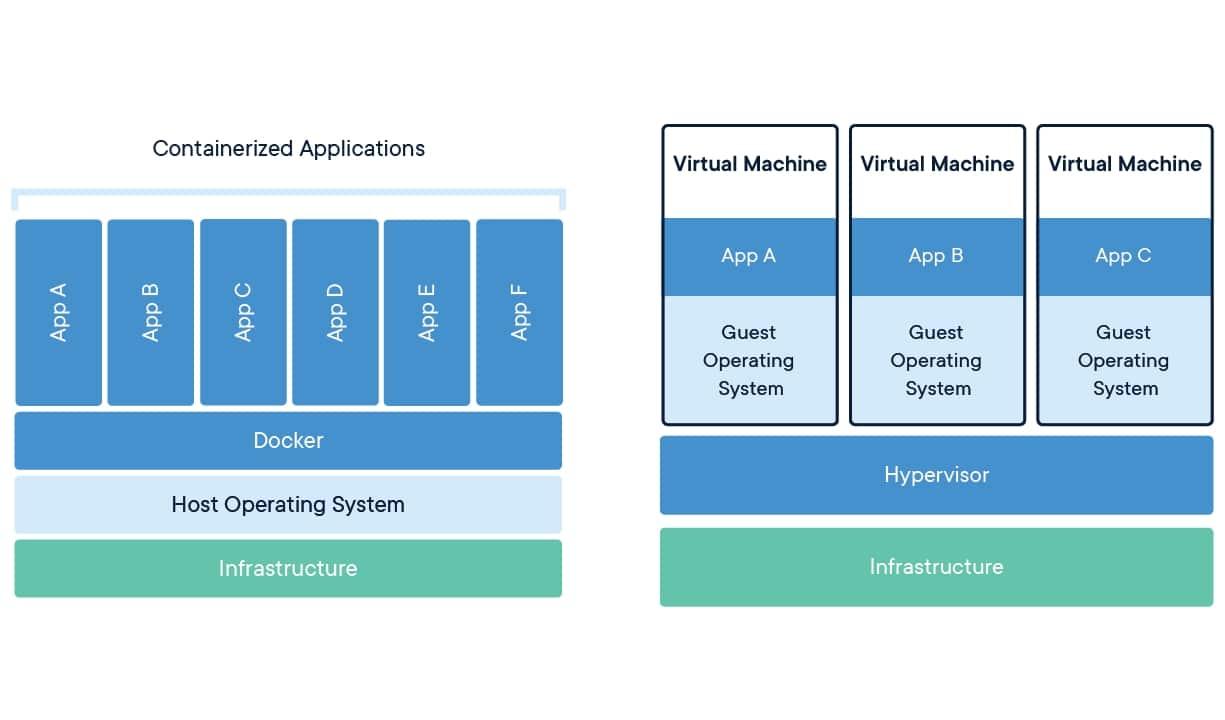 virtualización vs contenedores