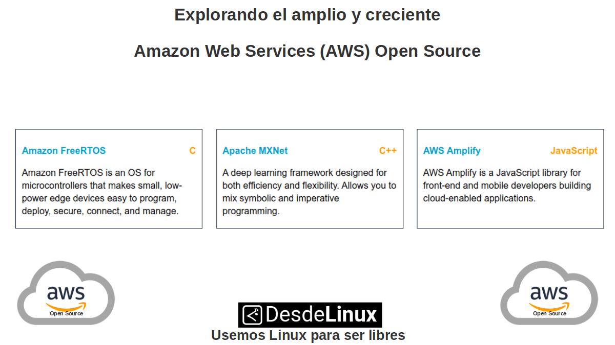 Aplicaciones del AWS Open Source - parte 1